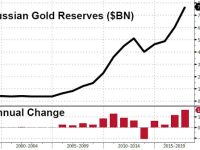 Russia's Central Bank Increases its Gold Holdings