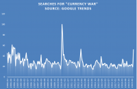 Currency Wars are not Fully Reflected in Bitcoin's Price