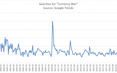 The Effects of Currency Wars