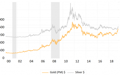 Buying Gold and Silver During a Recession